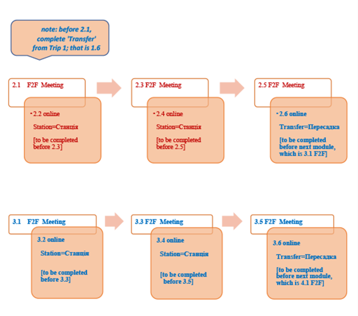 Figure: An organization of two trips (an example for Units 2 & 3): face-to-face meetings (in class or self-study) and online stations (self-study)